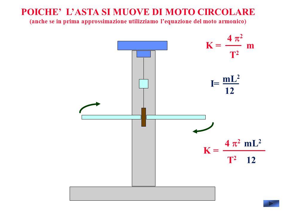 POICHE LASTA SI MUOVE DI MOTO CIRCOLARE (anche se in prima approssimazione utilizziamo lequazione del moto armonico) 4 2 T2T2 mK = I= mL 2 12 4 2 T2T2 K = mL 2 12