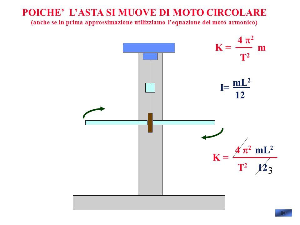 POICHE LASTA SI MUOVE DI MOTO CIRCOLARE (anche se in prima approssimazione utilizziamo lequazione del moto armonico) 4 2 T2T2 mK = I= mL 2 12 4 2 T2T2 K = mL 2 12 3