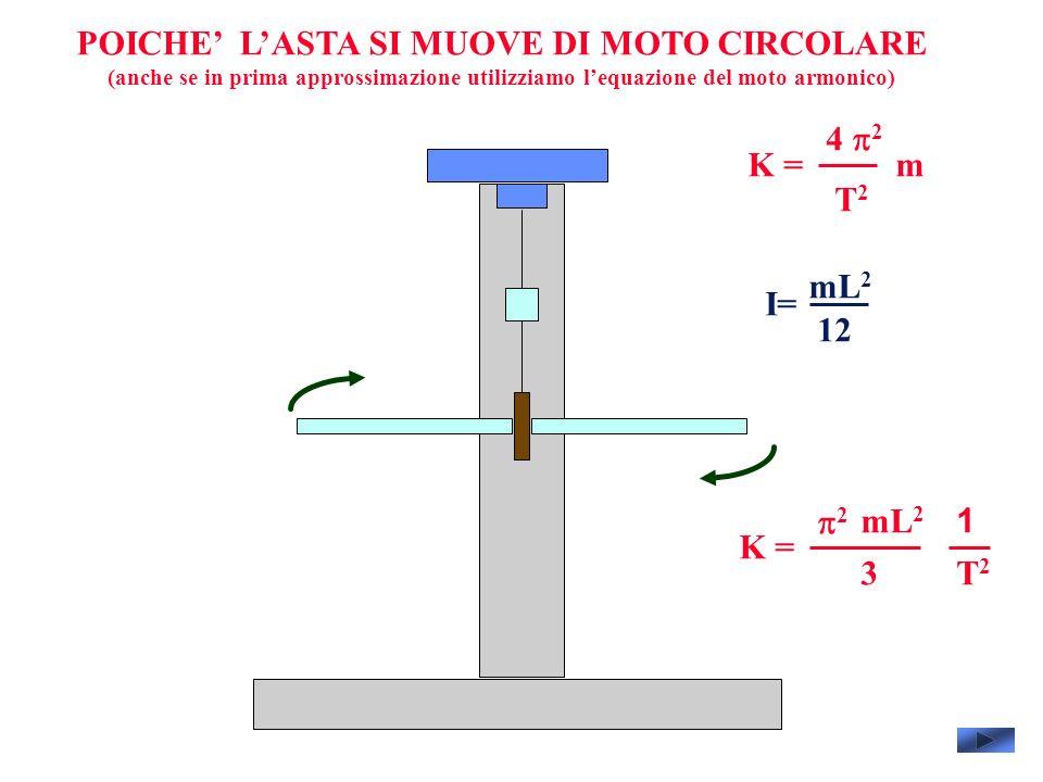 POICHE LASTA SI MUOVE DI MOTO CIRCOLARE (anche se in prima approssimazione utilizziamo lequazione del moto armonico) 4 2 T2T2 mK = I= mL 2 12 2 T2T2 K = mL 2 3 1