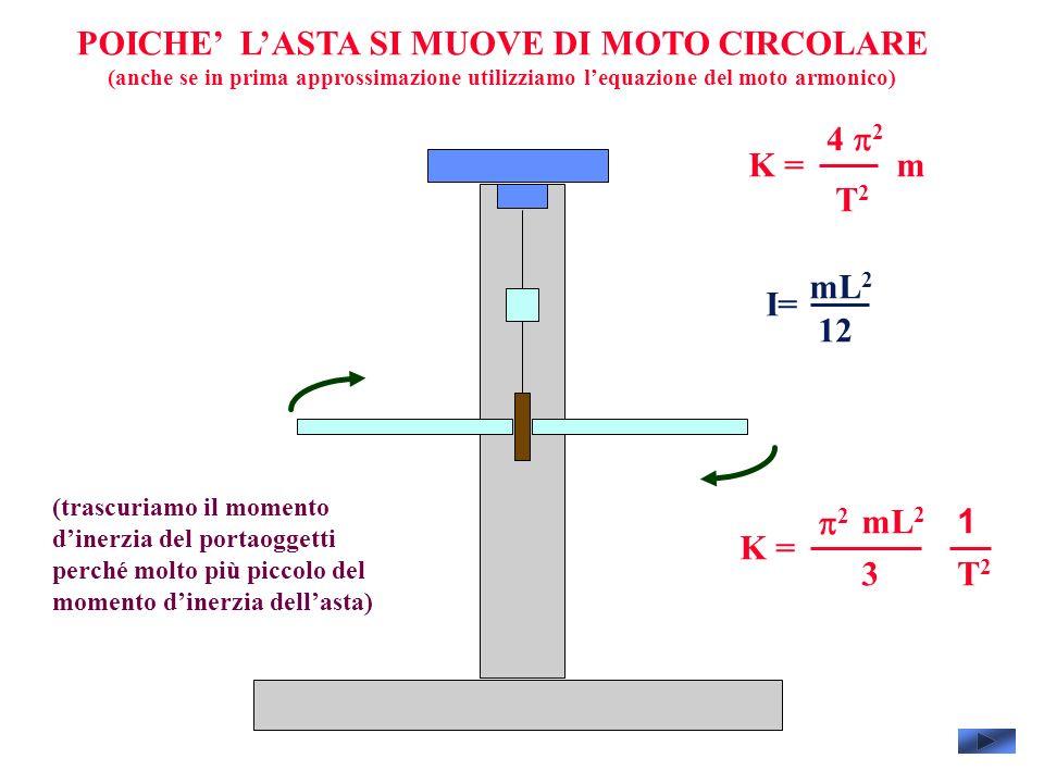 POICHE LASTA SI MUOVE DI MOTO CIRCOLARE (anche se in prima approssimazione utilizziamo lequazione del moto armonico) 4 2 T2T2 mK = I= mL 2 12 2 T2T2 K = mL 2 3 1 (trascuriamo il momento dinerzia del portaoggetti perché molto più piccolo del momento dinerzia dellasta)