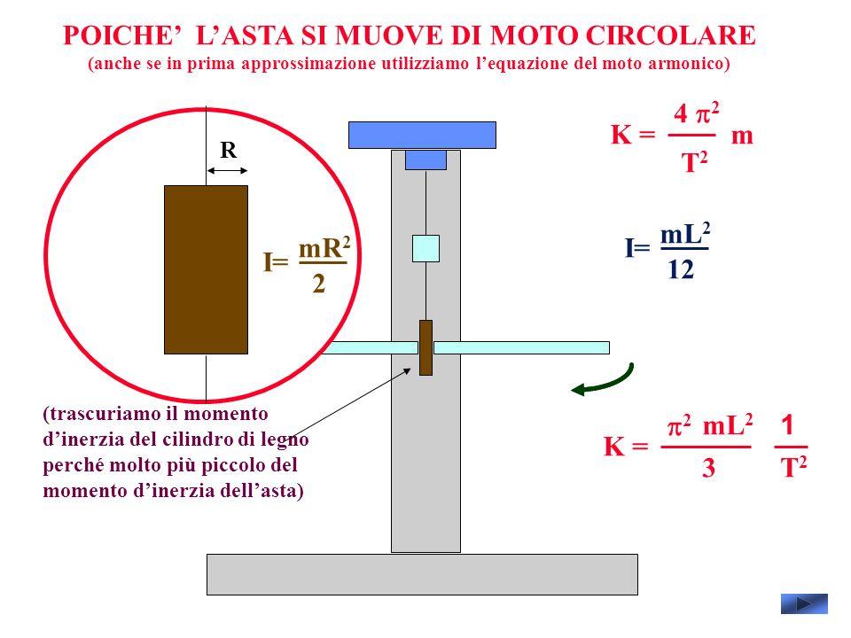POICHE LASTA SI MUOVE DI MOTO CIRCOLARE (anche se in prima approssimazione utilizziamo lequazione del moto armonico) 4 2 T2T2 mK = I= mL 2 12 2 T2T2 K = mL 2 3 1 (trascuriamo il momento dinerzia del cilindro di legno perché molto più piccolo del momento dinerzia dellasta) R I= mR 2 2