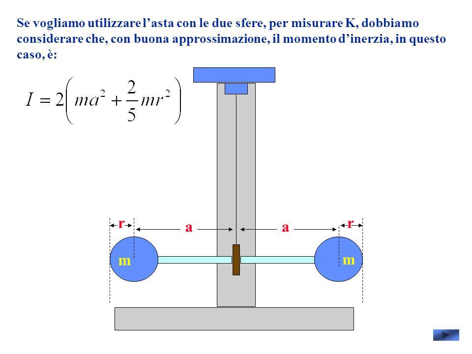 Se vogliamo utilizzare lasta con le due sfere, per misurare K, dobbiamo considerare che, con buona approssimazione, il momento dinerzia, in questo caso, è: m m rr aa