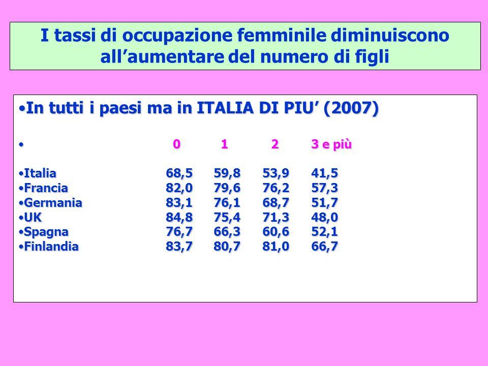 I tassi di occupazione femminile diminuiscono allaumentare del numero di figli In tutti i paesi ma in ITALIA DI PIU (2007)In tutti i paesi ma in ITALI