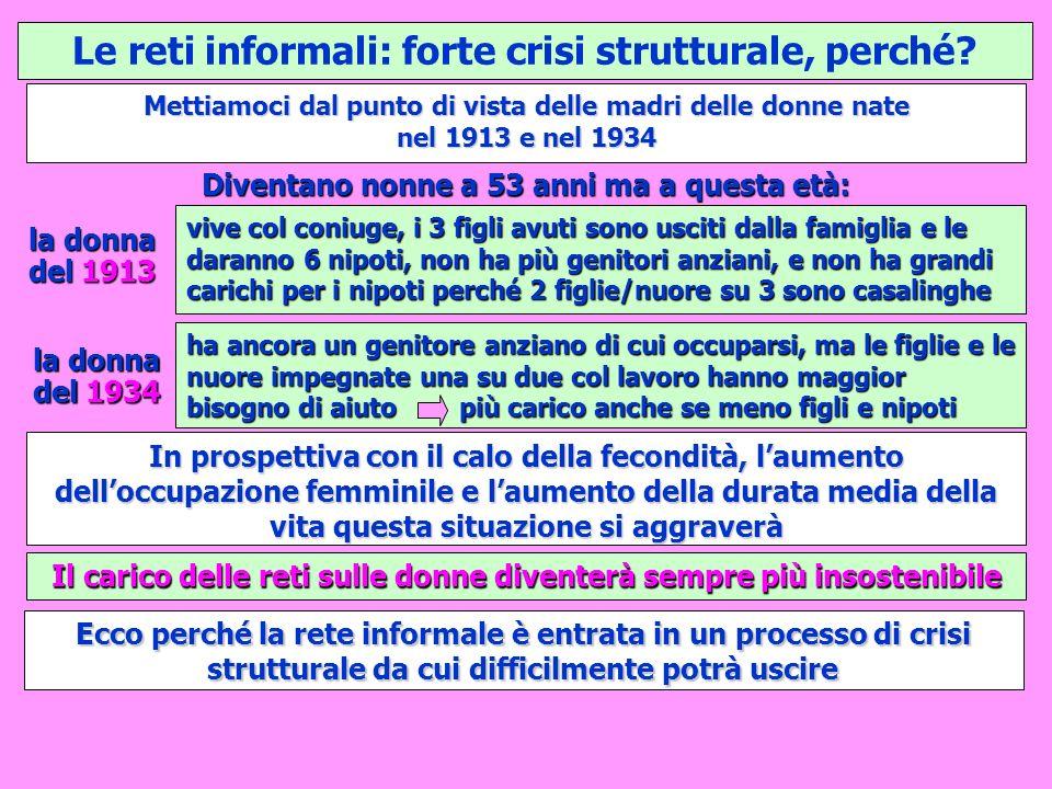 Le reti informali: forte crisi strutturale, perché? Mettiamoci dal punto di vista delle madri delle donne nate nel 1913 e nel 1934 vive col coniuge, i