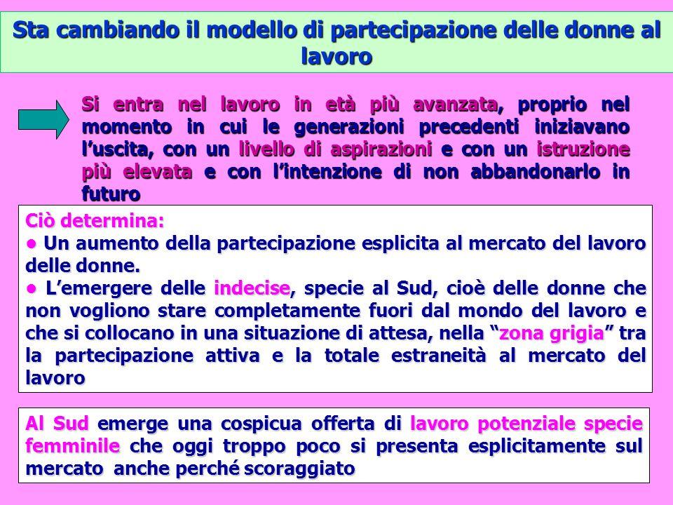 I tassi di occupazione femminile diminuiscono allaumentare del numero di figli In tutti i paesi ma in ITALIA DI PIU (2007)In tutti i paesi ma in ITALIA DI PIU (2007) 0 1 2 3 e più 0 1 2 3 e più Italia68,559,853,9 41,5Italia68,559,853,9 41,5 Francia82,079,676,257,3Francia82,079,676,257,3 Germania83,176,168,751,7Germania83,176,168,751,7 UK84,875,471,348,0UK84,875,471,348,0 Spagna76,766,360,652,1Spagna76,766,360,652,1 Finlandia83,780,781,066,7Finlandia83,780,781,066,7