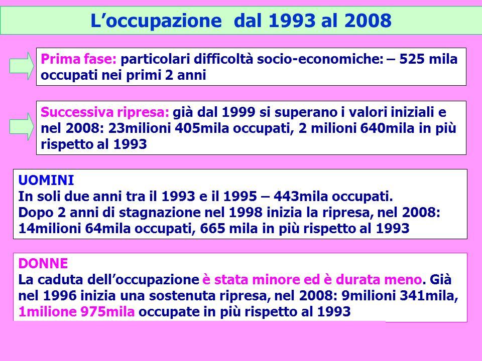 Loccupazione dal 1993 al 2008 Prima fase: particolari difficoltà socio-economiche: – 525 mila occupati nei primi 2 anni Successiva ripresa: già dal 19
