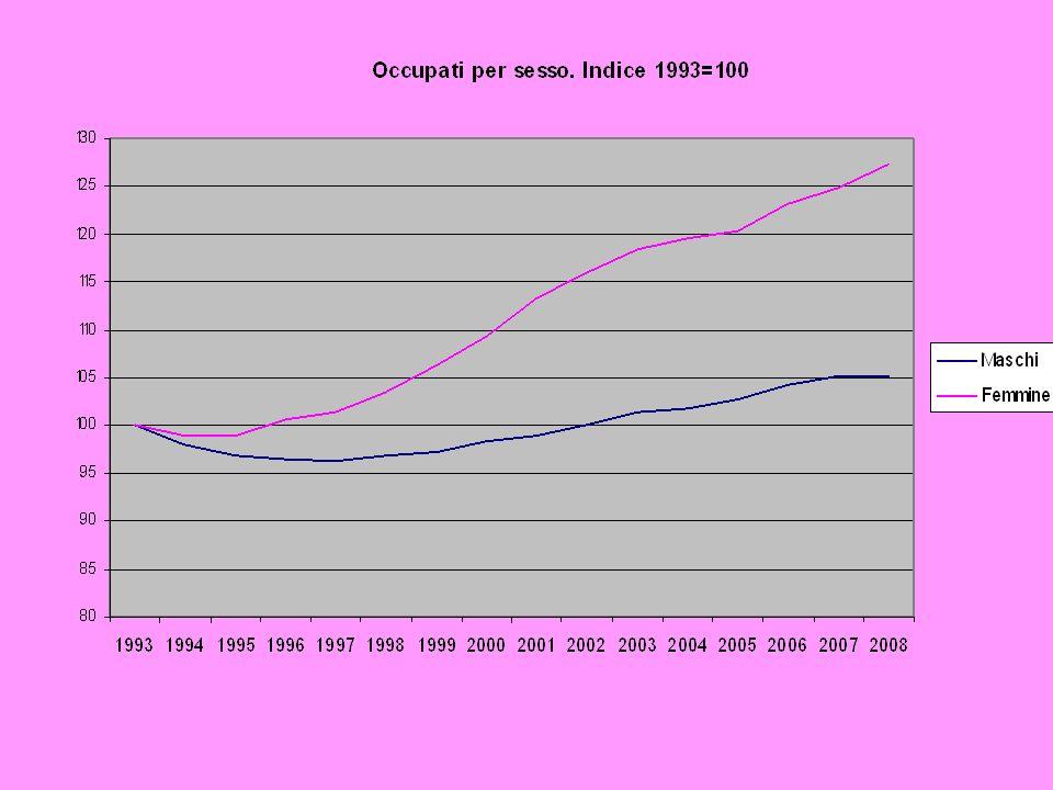 Ma il Sud ha preso le briciole dellincremento di occupazione femminile 1milione 975mila occupate in più rispetto al 1993 1milione 731mila al Centro Nord 244mila al Sud Le differenze tra donne del Nord e del Sud si sono ampliate.