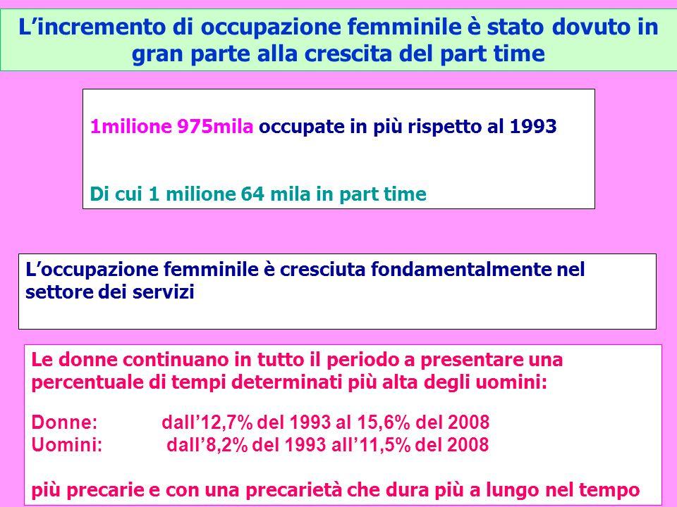 Lincremento di occupazione femminile è stato dovuto in gran parte alla crescita del part time 1milione 975mila occupate in più rispetto al 1993 Di cui