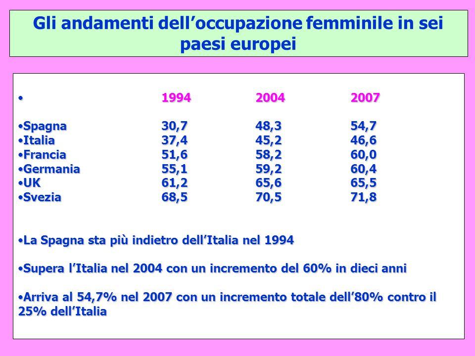 Gli andamenti delloccupazione femminile in sei paesi europei 199420042007199420042007 Spagna30,748,354,7Spagna30,748,354,7 Italia37,445,246,6Italia37,