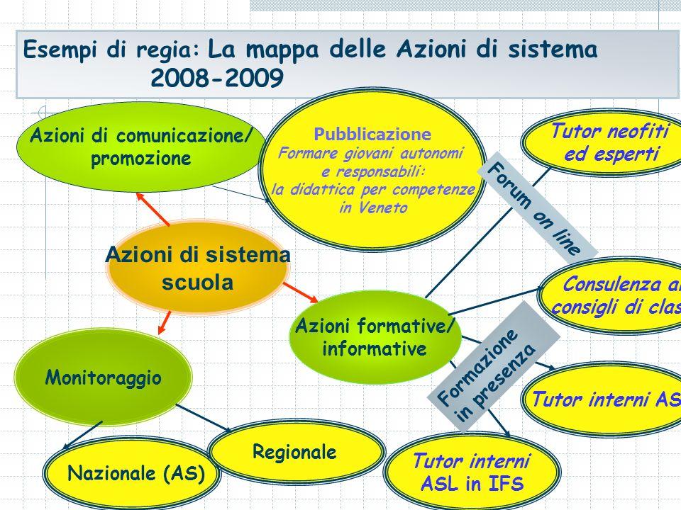 Monitoraggio Tutor interni ASL Tutor interni ASL in IFS Formazione in presenza Esempi di regia: La mappa delle Azioni di sistema 2008-2009 Azioni di c