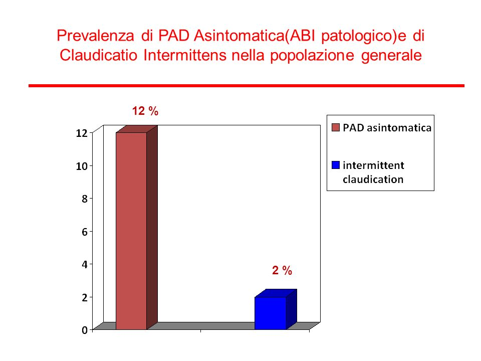 Prevalenza di PAD Asintomatica(ABI patologico)e di Claudicatio Intermittens nella popolazione generale 12 % 2 %