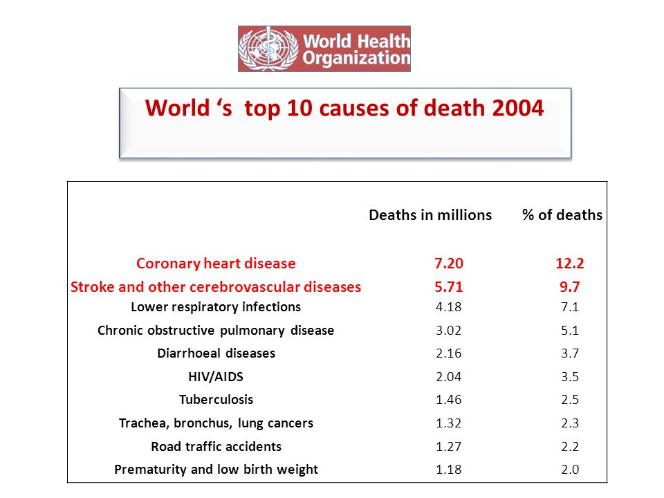 All-Cause Mortality by ABI Category Anand V.