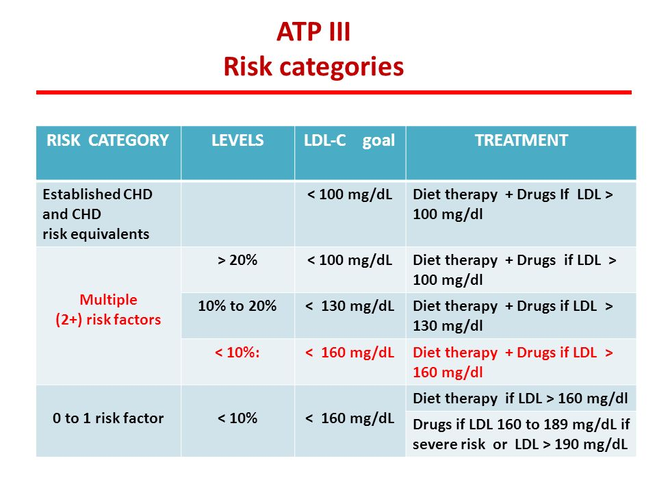 RISK CATEGORYLEVELSLDL-C goalTREATMENT Established CHD and CHD risk equivalents < 100 mg/dLDiet therapy + Drugs If LDL > 100 mg/dl Multiple (2+) risk