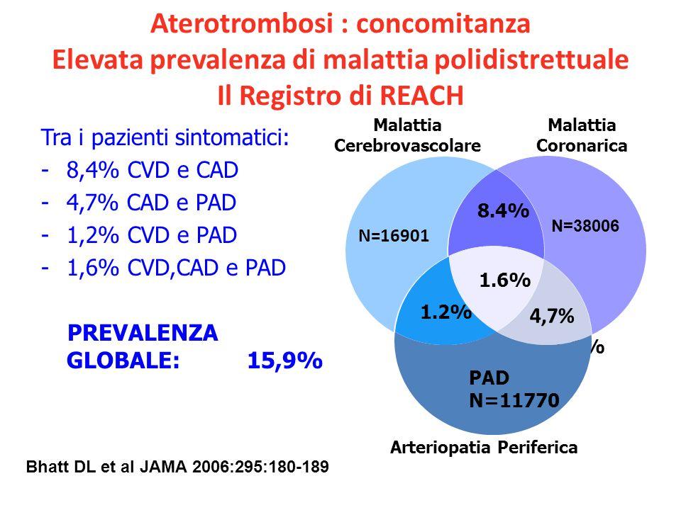 Aterotrombosi : concomitanza Elevata prevalenza di malattia polidistrettuale Il Registro di REACH Tra i pazienti sintomatici: -8,4% CVD e CAD -4,7% CA