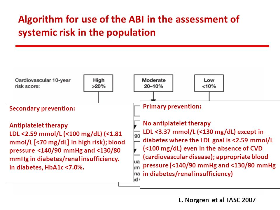 Algorithm for use of the ABI in the assessment of systemic risk in the population L. Norgren et al TASC 2007 Primary prevention: No antiplatelet thera