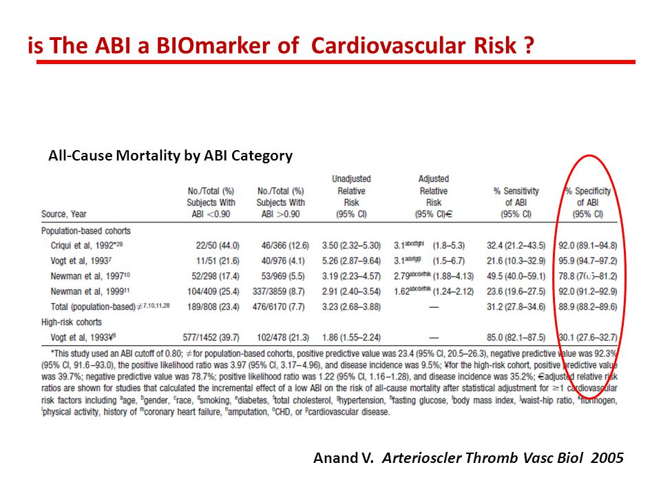 All-Cause Mortality by ABI Category Anand V. Arterioscler Thromb Vasc Biol 2005 0 is The ABI a BIOmarker of Cardiovascular Risk ?