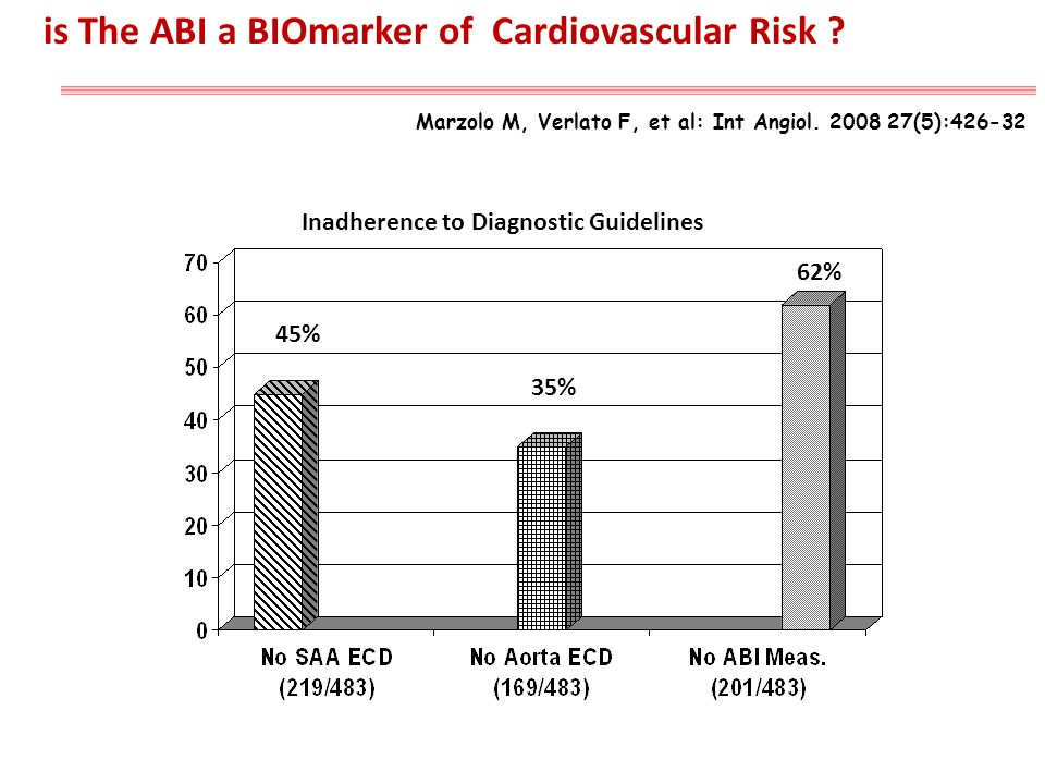 45% 35% 62% Inadherence to Diagnostic Guidelines Marzolo M, Verlato F, et al: Int Angiol. 2008 27(5):426-32 is The ABI a BIOmarker of Cardiovascular R