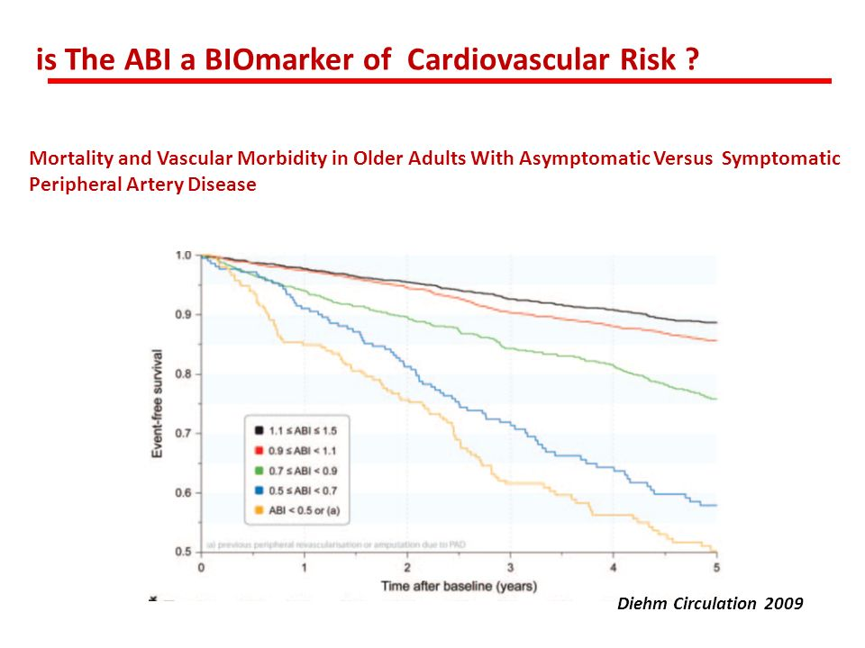 Mortality and Vascular Morbidity in Older Adults With Asymptomatic Versus Symptomatic Peripheral Artery Disease Diehm Circulation 2009 is The ABI a BI