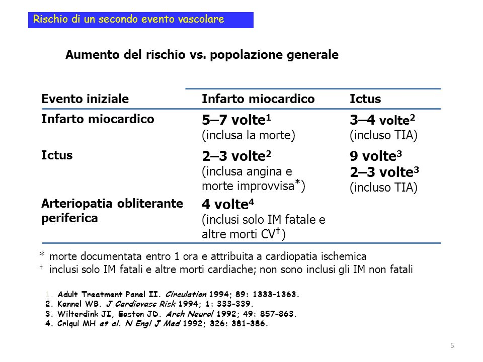 55% 10,6% 16,6% 5,4% 45,7% 13,9% Patients not Adequately Treated Marzolo M, Verlato F, et al: Int Angiol.