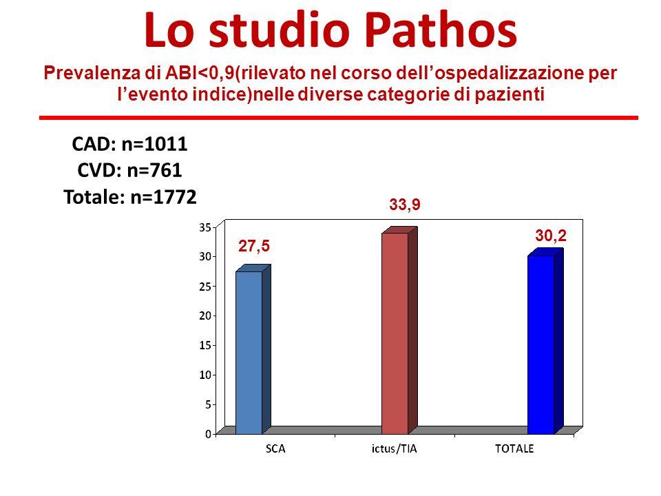Lo studio Pathos Prevalenza di ABI<0,9(rilevato nel corso dellospedalizzazione per levento indice)nelle diverse categorie di pazienti CAD: n=1011 CVD: