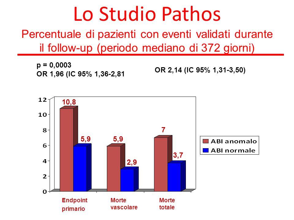Lo Studio Pathos Percentuale di pazienti con eventi validati durante il follow-up (periodo mediano di 372 giorni) Endpoint primario Morte vascolare 10