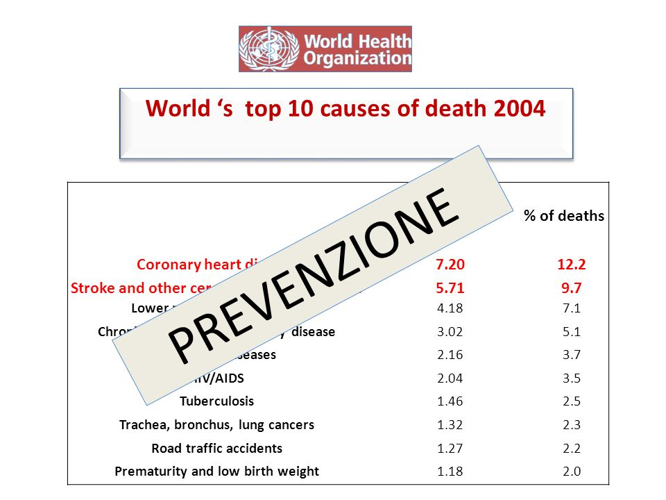 Poi ci sono gli anziani che non camminano Deaths in millions% of deaths Coronary heart disease7.2012.2 Stroke and other cerebrovascular diseases5.719.