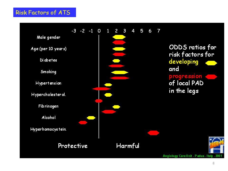49 18 severe claudication 6 require intervention 12 stabilise severe claudic 7 C.L.I.