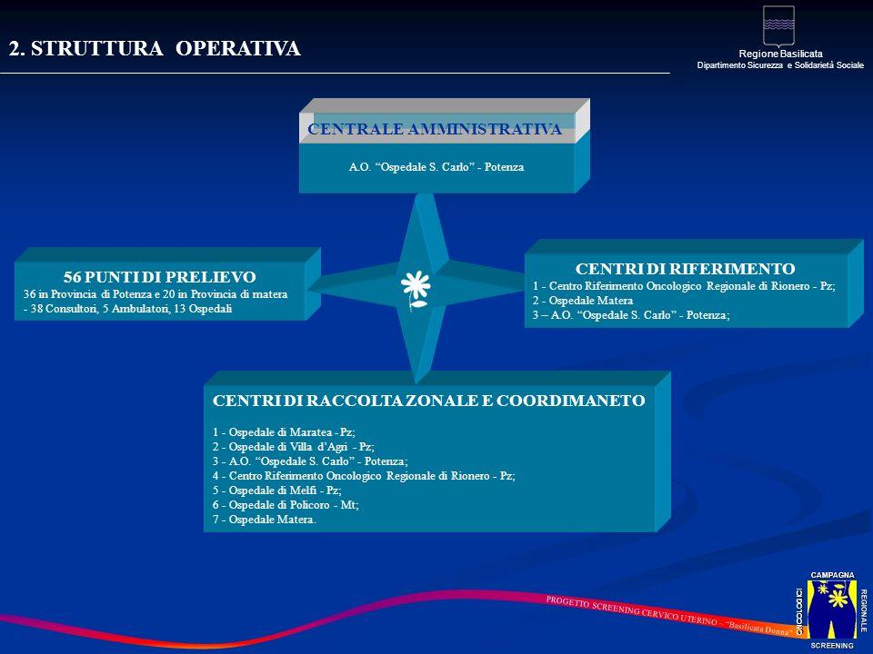 2. STRUTTURA OPERATIVA REGIONALE SCREENINGCAMPAGNAONCOLOGICI Regione Basilicata Dipartimento Sicurezza e Solidarietà Sociale PROGETTO SCREENING CERVIC
