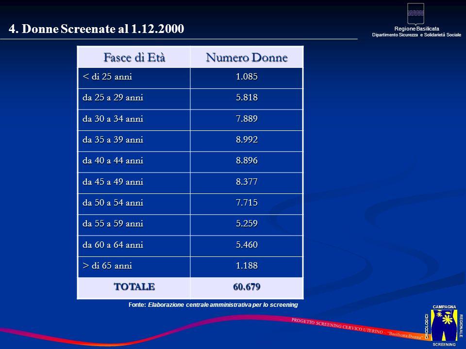 4. Donne Screenate al 1.12.2000 Fasce di Età Numero Donne < di 25 anni 1.085 da 25 a 29 anni 5.818 da 30 a 34 anni 7.889 da 35 a 39 anni 8.992 da 40 a
