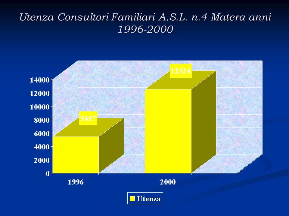 Utenza Consultori Familiari A.S.L. n.4 Matera anni 1996-2000