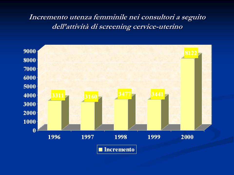 Incremento utenza femminile nei consultori a seguito dellattività di screening cervice-uterino