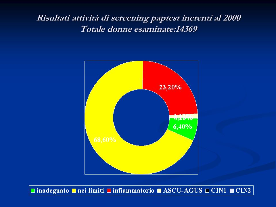 Risultati attività di screening paptest inerenti al 2000 Totale donne esaminate:14369