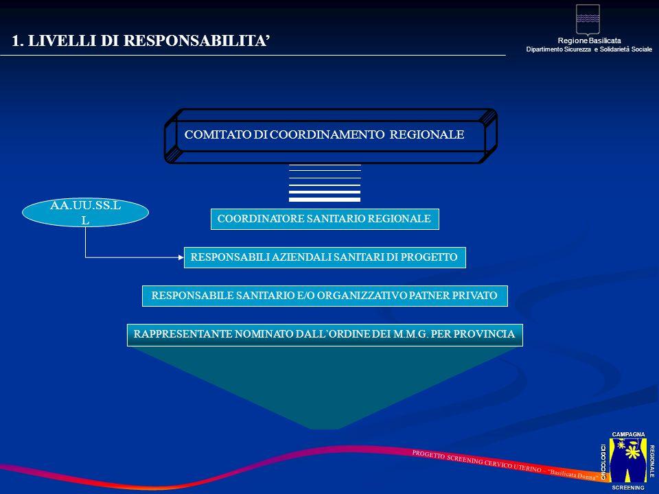 1. LIVELLI DI RESPONSABILITA REGIONALE SCREENINGCAMPAGNAONCOLOGICI Regione Basilicata Dipartimento Sicurezza e Solidarietà Sociale PROGETTO SCREENING