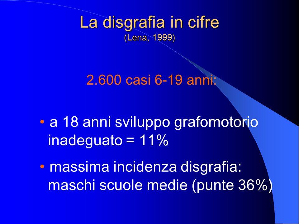 La disgrafia in cifre (Lena, 1999) 2.600 casi 6-19 anni: a 18 anni sviluppo grafomotorio inadeguato = 11% massima incidenza disgrafia: maschi scuole m