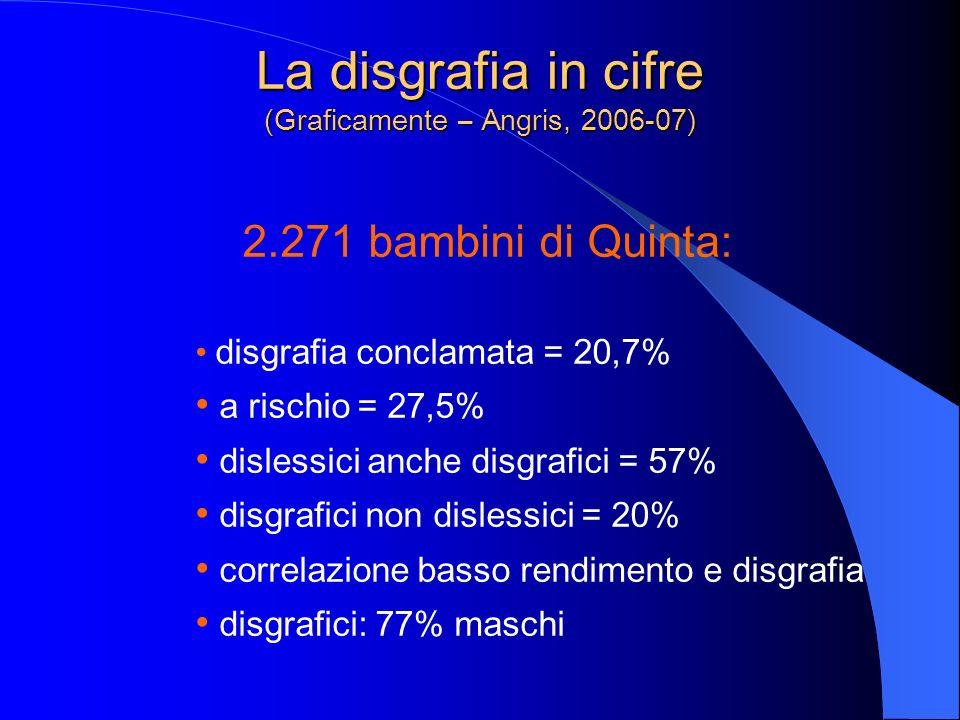 La disgrafia in cifre (Graficamente – Angris, 2006-07) 2.271 bambini di Quinta: disgrafia conclamata = 20,7% a rischio = 27,5% dislessici anche disgra
