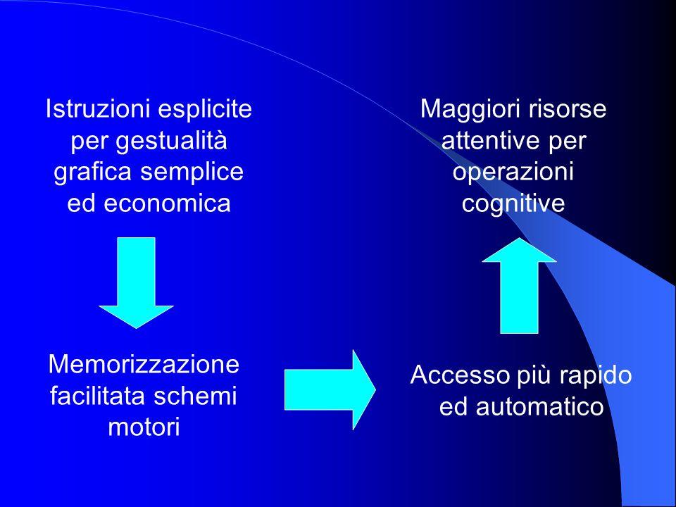 Istruzioni esplicite per gestualità grafica semplice ed economica Memorizzazione facilitata schemi motori Accesso più rapido ed automatico Maggiori ri