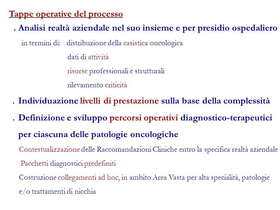 Analisi realtà aziendale nel suo insieme e per presidio ospedaliero in termini di: distribuzione della casistica oncologica dati di attività risorse professionali e strutturali rilevamento criticità.