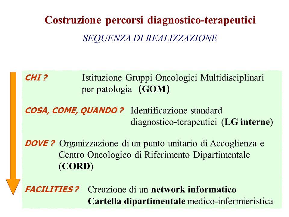 CHI ? Istituzione Gruppi Oncologici Multidisciplinari per patologia ( GOM ) COSA, COME, QUANDO ? Identificazione standard diagnostico-terapeutici (LG