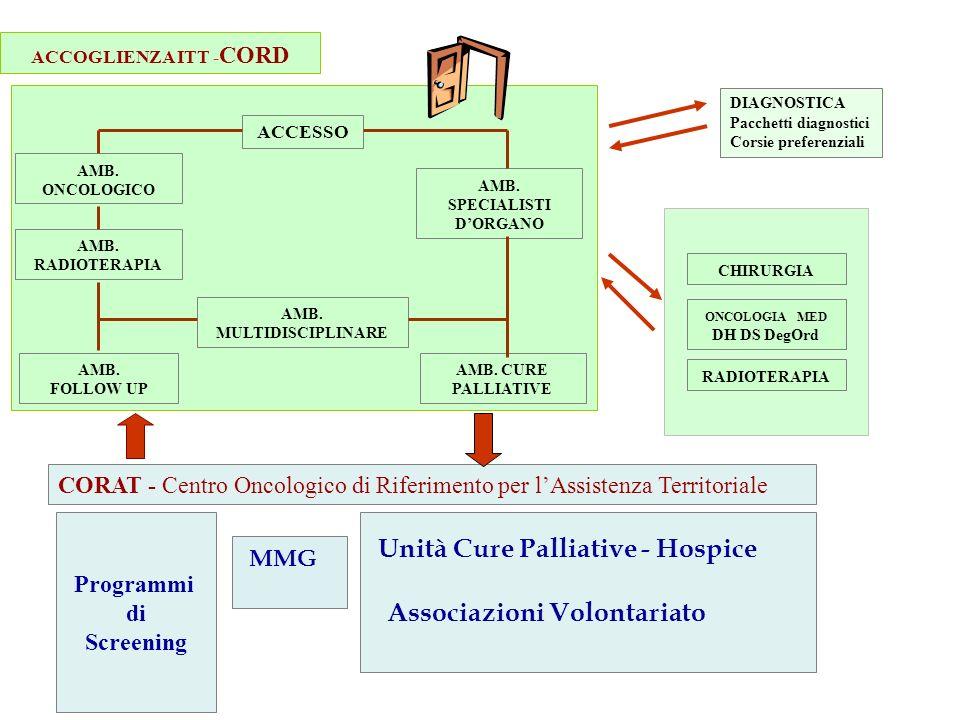 DIAGNOSTICA Pacchetti diagnostici Corsie preferenziali Programmi di Screening CORAT - Centro Oncologico di Riferimento per lAssistenza Territoriale ACCESSO AMB.