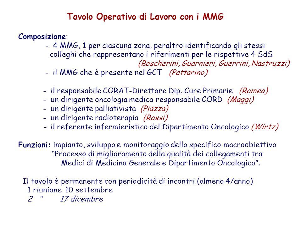 Tavolo Operativo di Lavoro con i MMG Composizione: - 4 MMG, 1 per ciascuna zona, peraltro identificando gli stessi colleghi che rappresentano i riferimenti per le rispettive 4 SdS (Boscherini, Guarnieri, Guerrini, Nastruzzi) - il MMG che è presente nel GCT (Pattarino) - il responsabile CORAT-Direttore Dip.