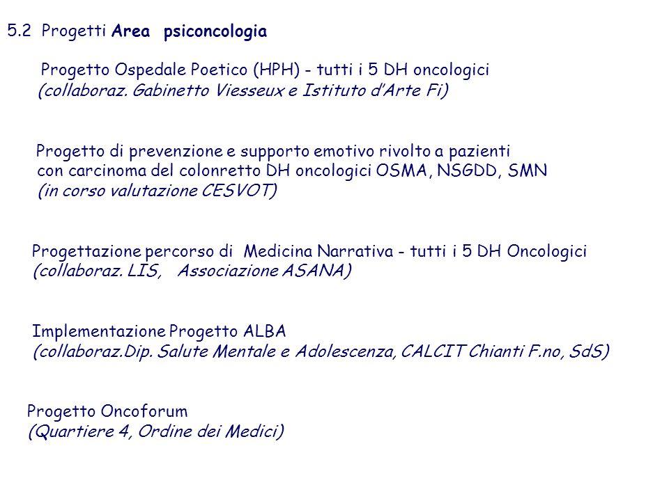 5.2 Progetti Area psiconcologia Progetto Ospedale Poetico (HPH) - tutti i 5 DH oncologici (collaboraz. Gabinetto Viesseux e Istituto dArte Fi) Progett
