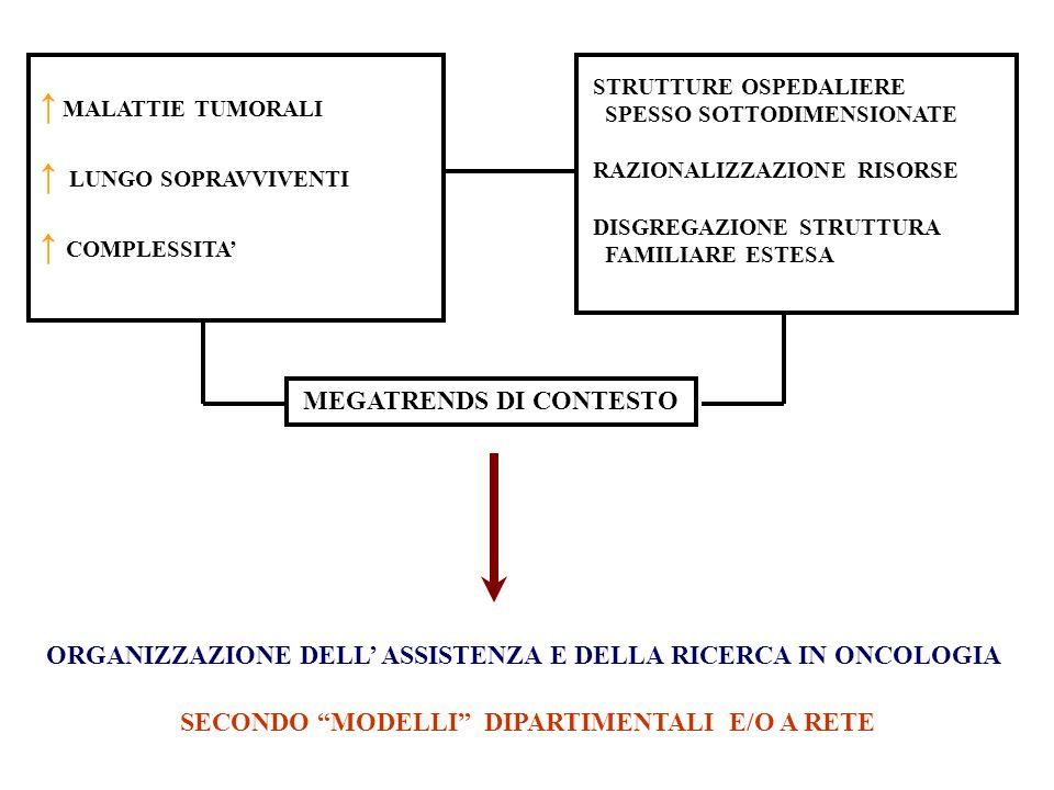 ORGANIZZAZIONE DELL ASSISTENZA E DELLA RICERCA IN ONCOLOGIA SECONDO MODELLI DIPARTIMENTALI E/O A RETE MALATTIE TUMORALI LUNGO SOPRAVVIVENTI COMPLESSITA STRUTTURE OSPEDALIERE SPESSO SOTTODIMENSIONATE RAZIONALIZZAZIONE RISORSE DISGREGAZIONE STRUTTURA FAMILIARE ESTESA MEGATRENDS DI CONTESTO