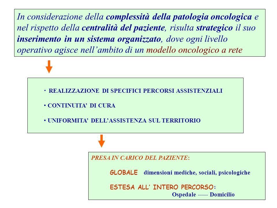 DIPARTIMENTALIZZAZIONE IN ONCOLOGIA È una aggregazione tecnico-funzionale o strutturale di competenze che operano attraverso una reciproca integrazione, finalizzata a realizzare un percorso clinico - assistenziale efficace, privilegiando: CENTRALITA DEL MALATO MULTIDISCIPLINARIETA CON ITER DIAGNOSTICO-TERAPEUTICI APPROPRIATI UTILIZZO DELLE RISORSE OTTIMIZZATO Un Dipartimento Oncologico rappresenta il livello ospedaliero di coordinamento e di integrazione tra tutte le Strutture coinvolte nel percorso diagnostico-terapeutico del malato oncologico (diagnosi, cura e riabilitazione) il tutto in una logica di continuità tra Ospedale e Territorio