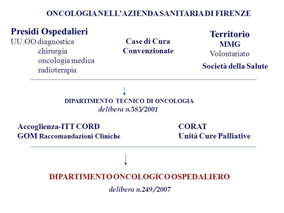 Presidi Ospedalieri UU.OO diagnostica chirurgia oncologia medica radioterapia Territorio MMG Volontariato Accoglienza-ITT CORD GOM Raccomandazioni Cliniche CORAT Unità Cure Palliative DIPARTIMENTO TECNICO DI ONCOLOGIA delibera n.583/2001 Case di Cura Convenzionate ONCOLOGIA NELLAZIENDA SANITARIA DI FIRENZE DIPARTIMENTO ONCOLOGICO OSPEDALIERO delibera n.249 /2007 Società della Salute