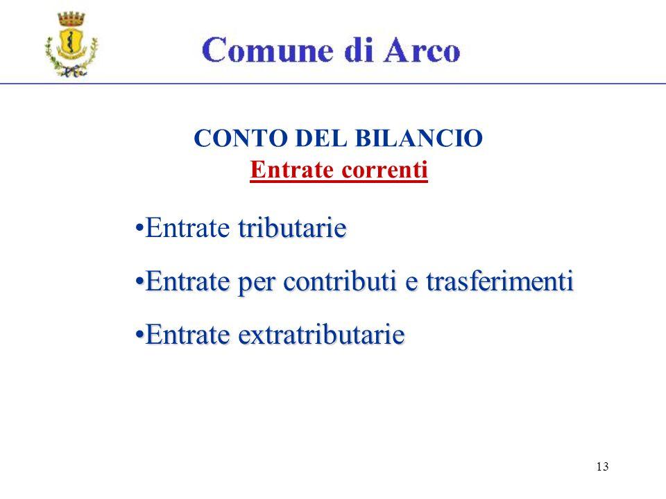 13 CONTO DEL BILANCIO Entrate correnti tributarieEntrate tributarie Entrate per contributi e trasferimentiEntrate per contributi e trasferimenti Entrate extratributarieEntrate extratributarie