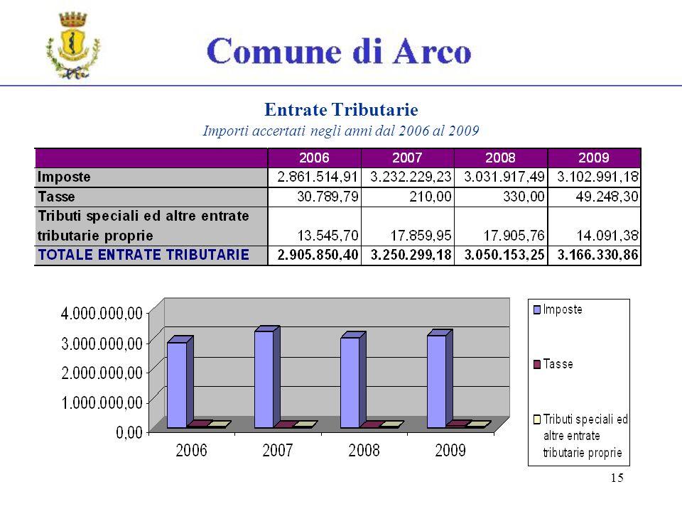15 Entrate Tributarie Importi accertati negli anni dal 2006 al 2009