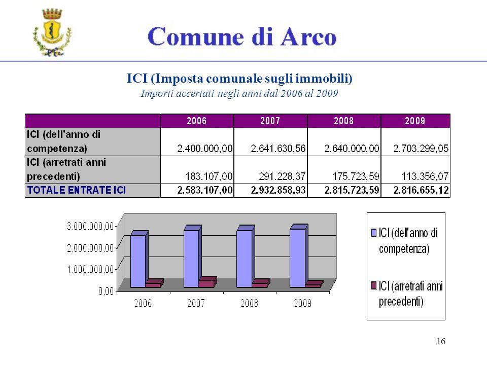 16 ICI (Imposta comunale sugli immobili) Importi accertati negli anni dal 2006 al 2009