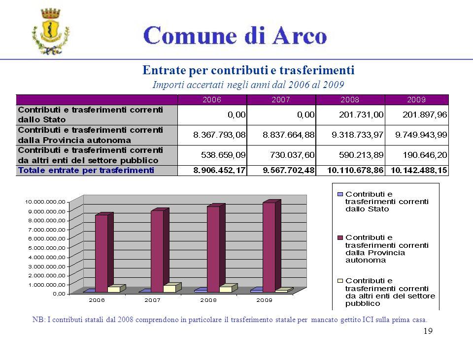 19 Entrate per contributi e trasferimenti Importi accertati negli anni dal 2006 al 2009 NB: I contributi statali dal 2008 comprendono in particolare il trasferimento statale per mancato gettito ICI sulla prima casa.
