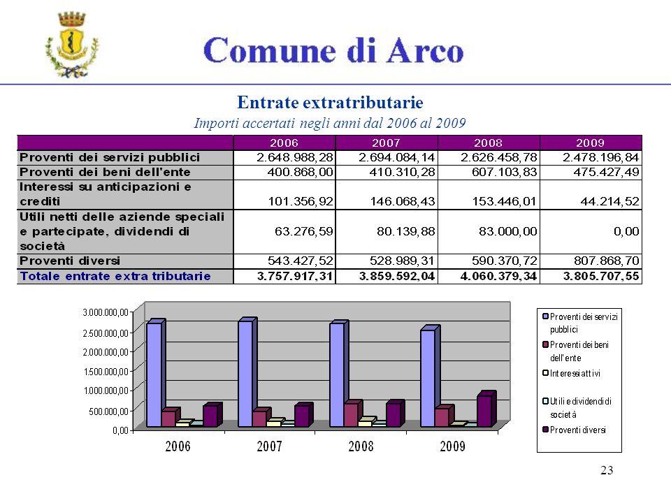 23 Entrate extratributarie Importi accertati negli anni dal 2006 al 2009