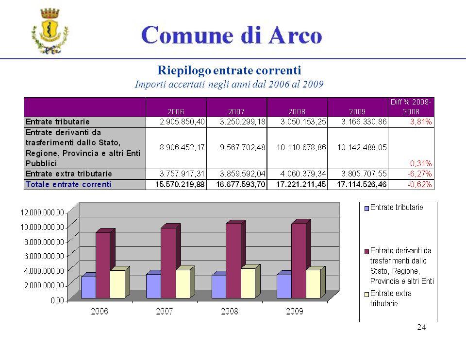24 Riepilogo entrate correnti Importi accertati negli anni dal 2006 al 2009